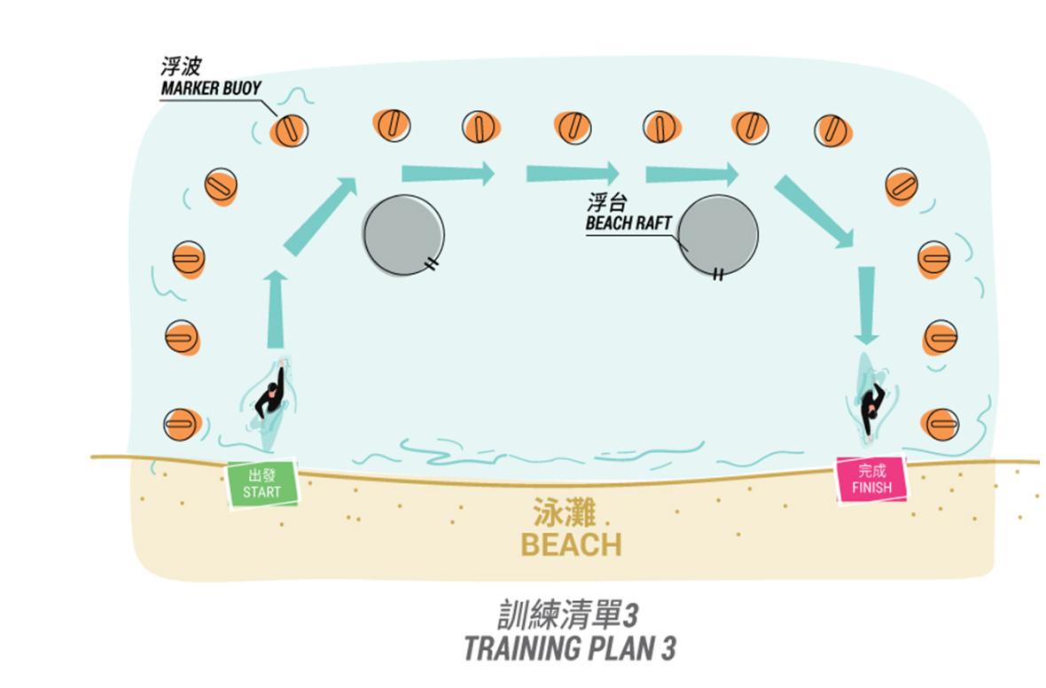 Training plan 3