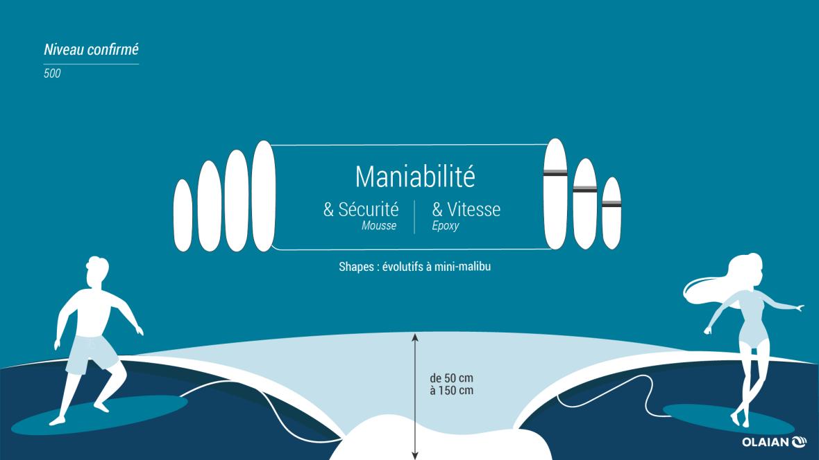 illustration-niveaux-en-surf-confirme-intermediaire.png