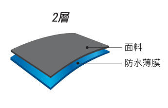 基本塗層防水外套