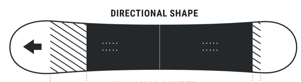 Directional shape