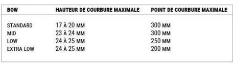 courbure