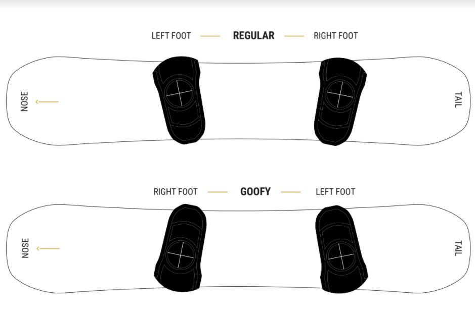 Diagram sb goofy or regular