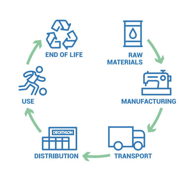 A PRODUCT'S LIFE CYCLE